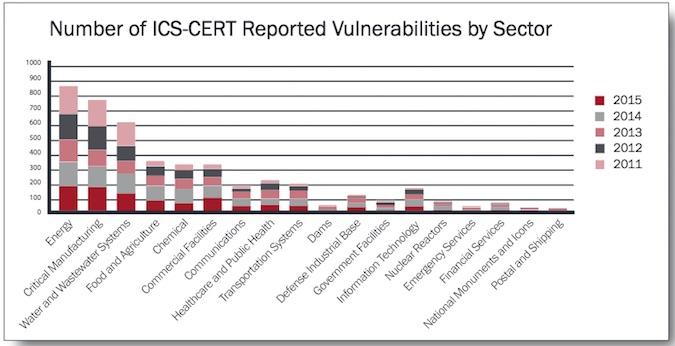 annual vulnerability coordination report ics-cert