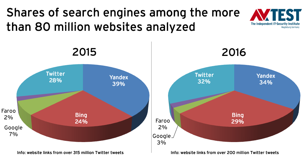 search engine results study