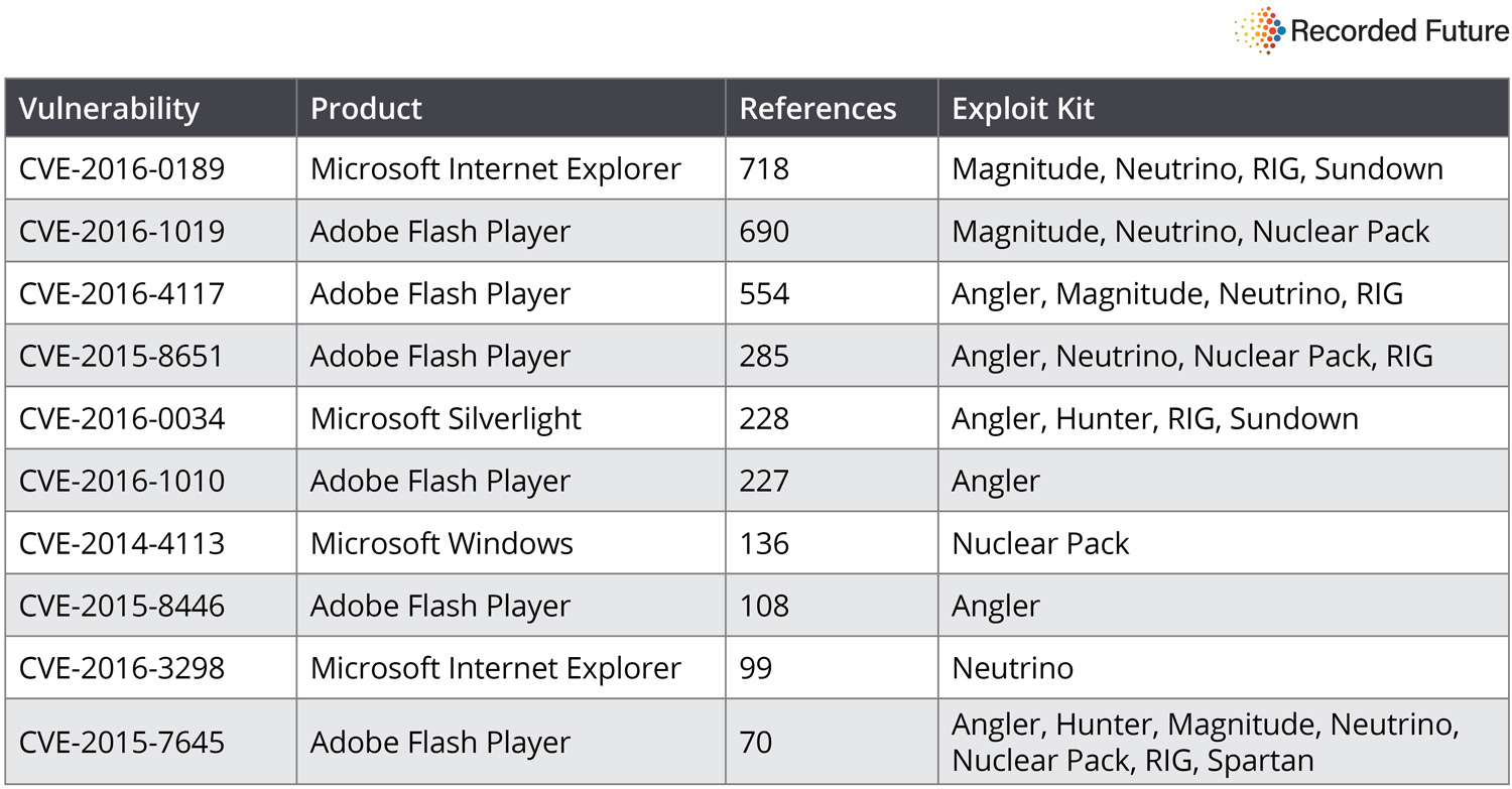 Exploit kits and top-vulnerabilities-2016