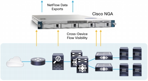 High severity bug discovered in CISCO NETFLOW GENERATION APPLIANCE