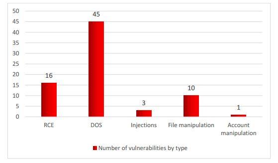 ICSs attacks
