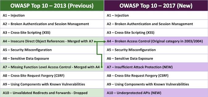 Owasp Top 10 2013 Pdf