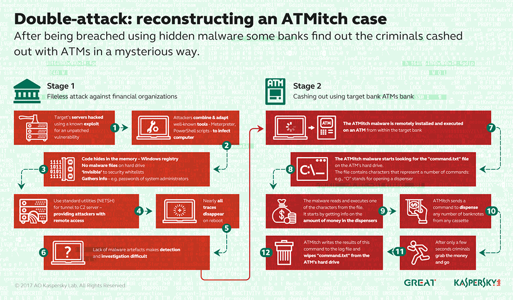 fileless malware ATMitch