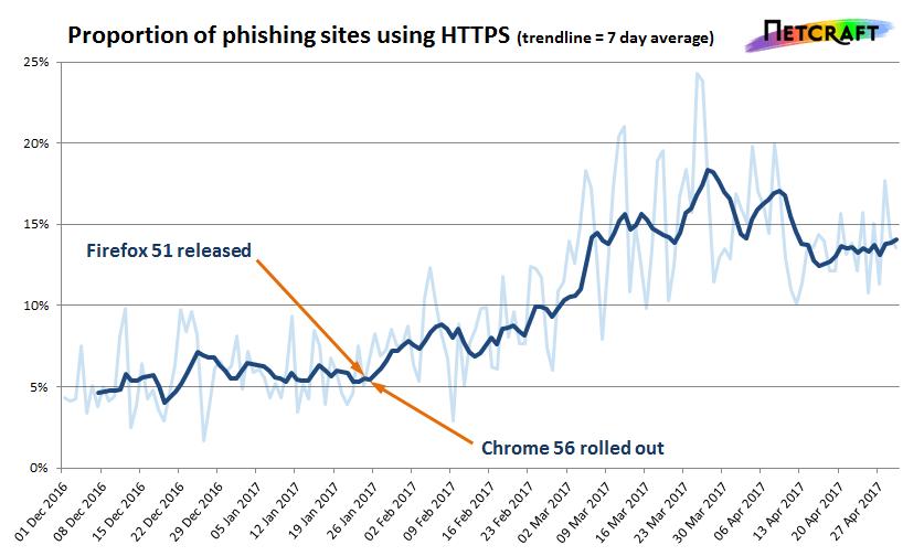 HTTPS phishing