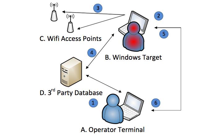 ELSA malware