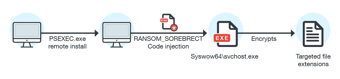 Figure-1 Sorebrect fileless ransomware