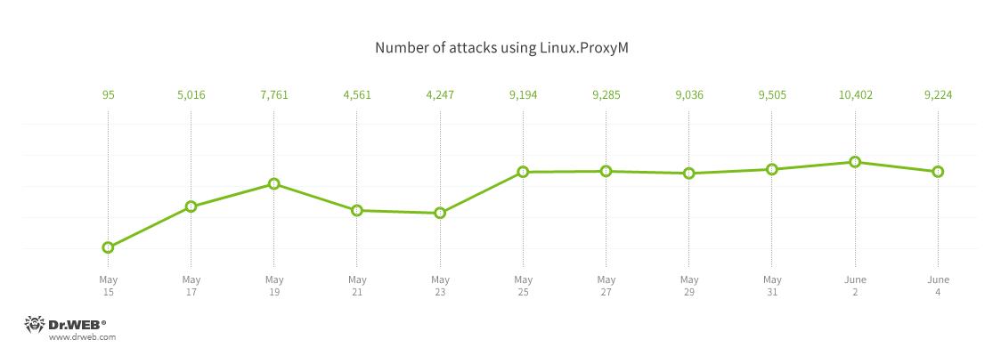 Linux malware proxym_en.2
