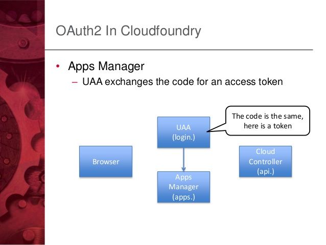 Cloud Foundry disclosed a privilege escalation flaw in UAA