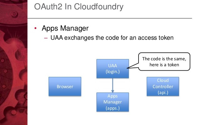 Cloud Foundry disclosed a privilege escalation flaw in UAA software