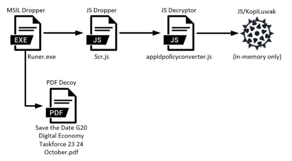 Turla APT group adapts KopiLuwak backdoor for use in G20-themed
