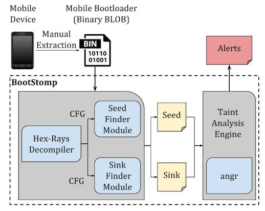BootStomp architecture