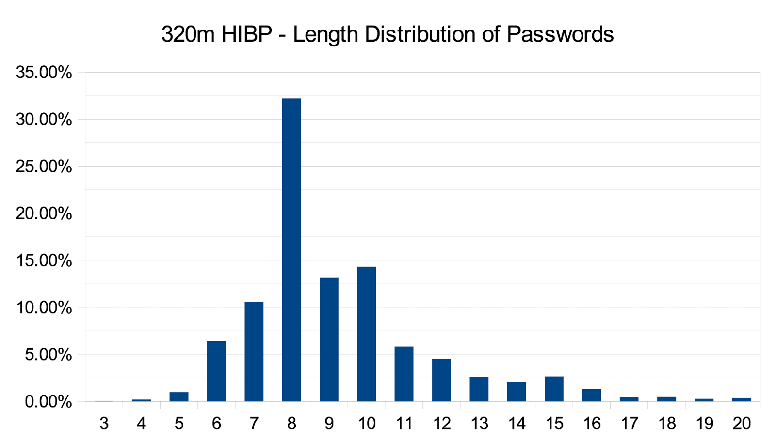 CryptoSure-Prime hashed passwords