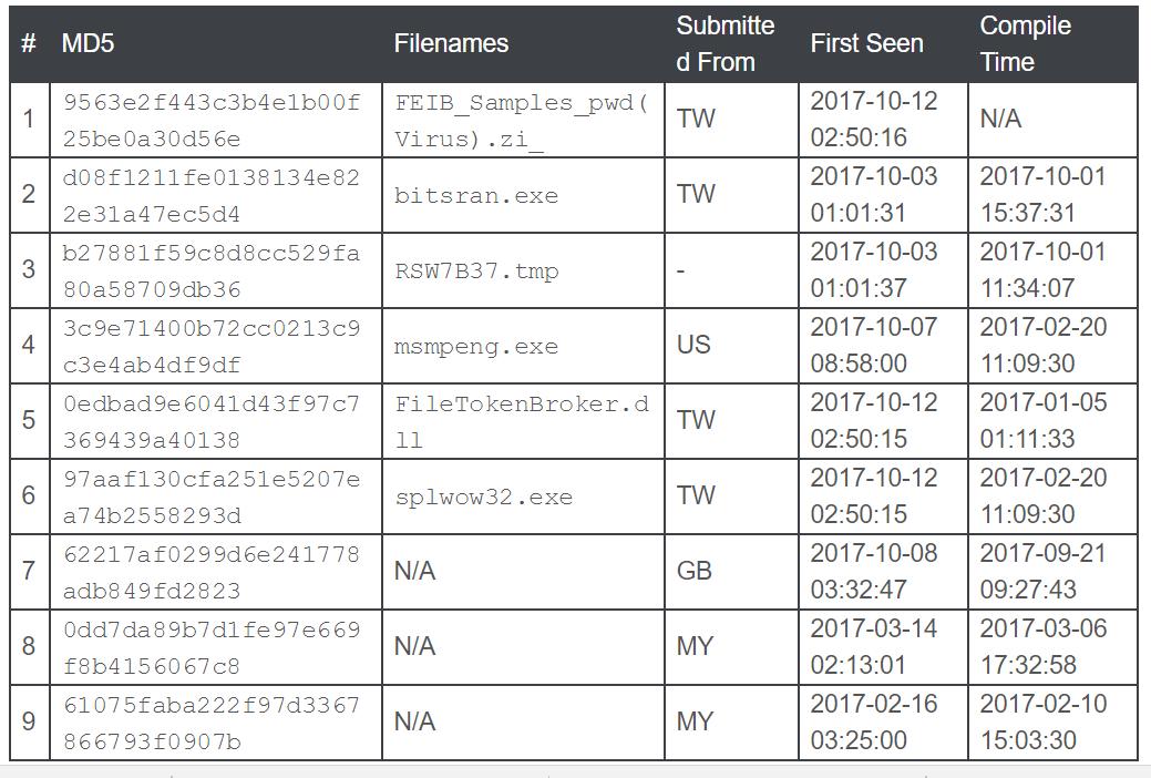 Lazarus APT Taiwan attack