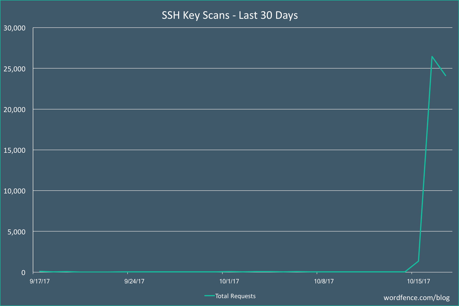 SSH keys scans
