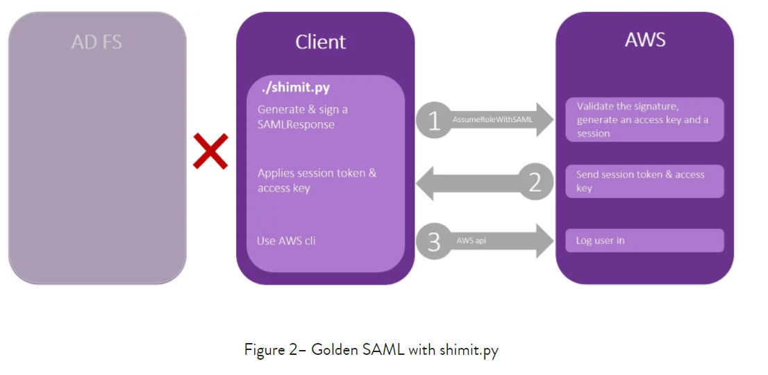Golden SAML operation-of-tool 2