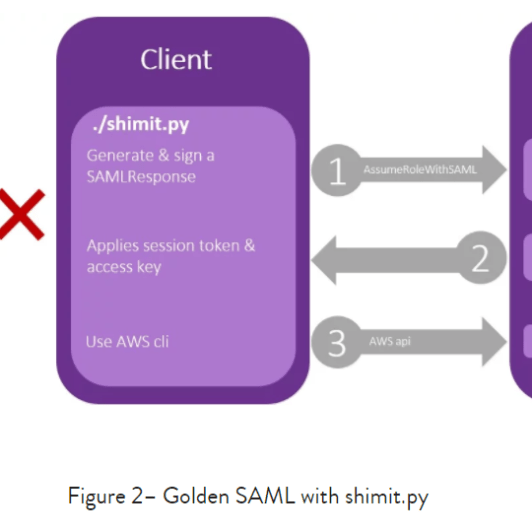 GOLDEN SAML attack technique forges authentication to cloud