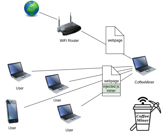 http://securityaffairs.co/wordpress/67438/hacking/coffeeminer-hacking-wifi-cryptocurrency.html