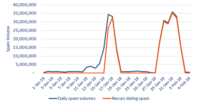necurs spammers valentines day