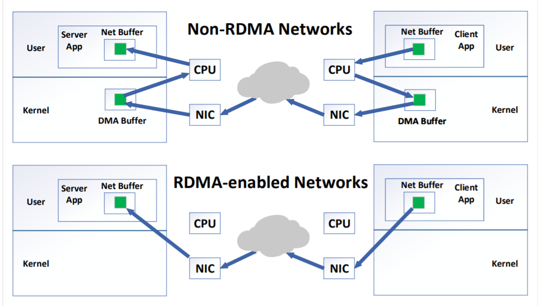 The Rowhammer: the Evolution of a Dangerous Attack