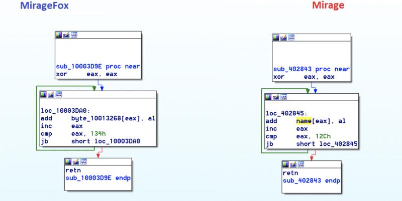 APT15 malware comparison