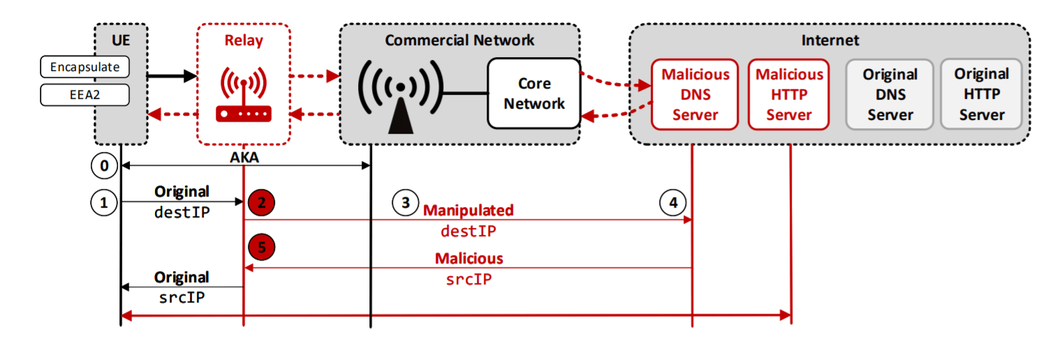 Security issues in the LTE standard expose billions on