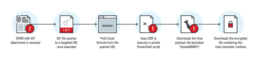 necurs query files  - necurs query files - Recent spam campaigns powered by Necurs uses Internet Query File attachmentsSecurity Affairs