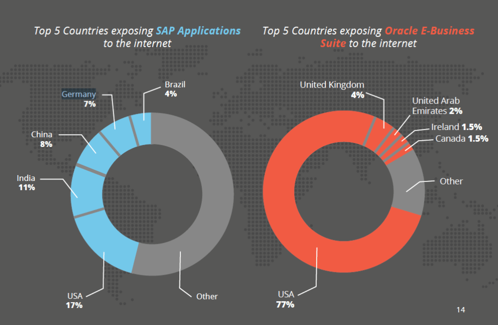 ERP applications security report