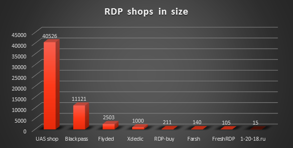 RDP offers Dark Web shops