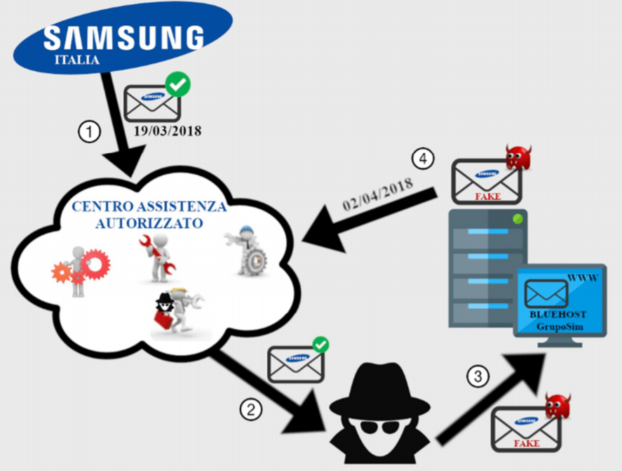 Samsung service centers