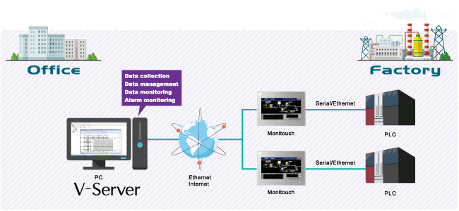 Fuji Electric V server