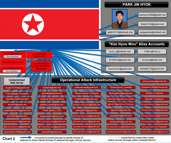 north korea sony hack-3