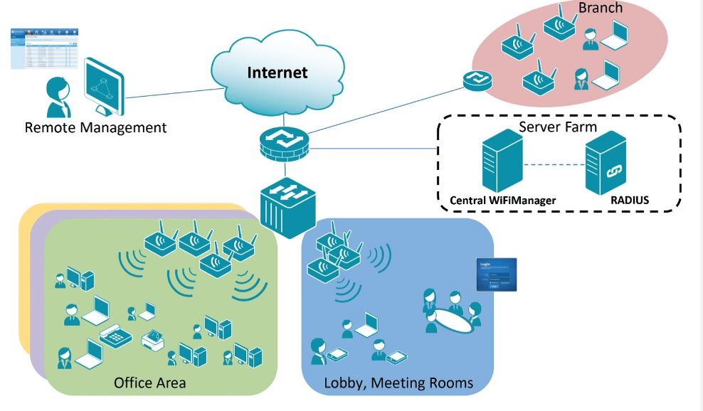 Central WiFiManager access point management tool