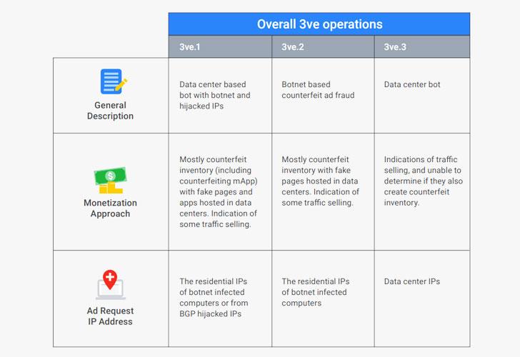 3ve-ad-fraud-operation