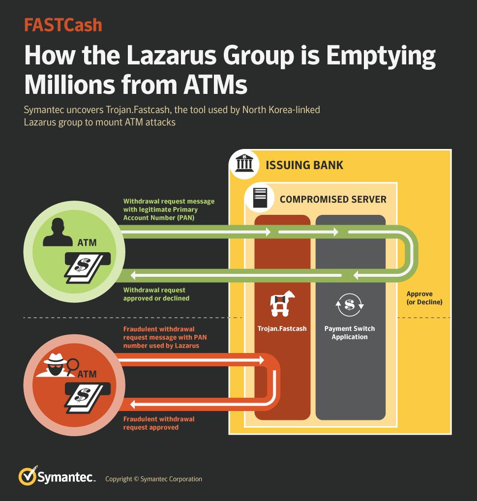 Lazarus APT FASTCash Infographic