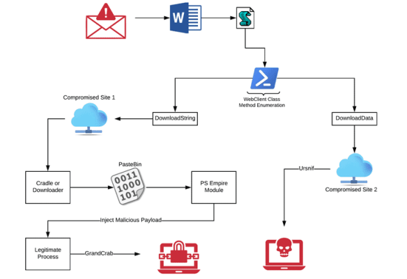2 distinct campaigns delivered GandCrab ransomware and