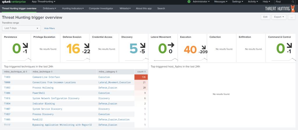 ATT&CKized Splunk - Threat Hunting with MITRE's ATT&CK using