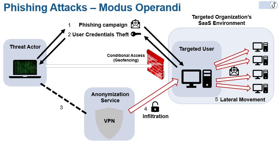 IMAP protocol attacks phishing