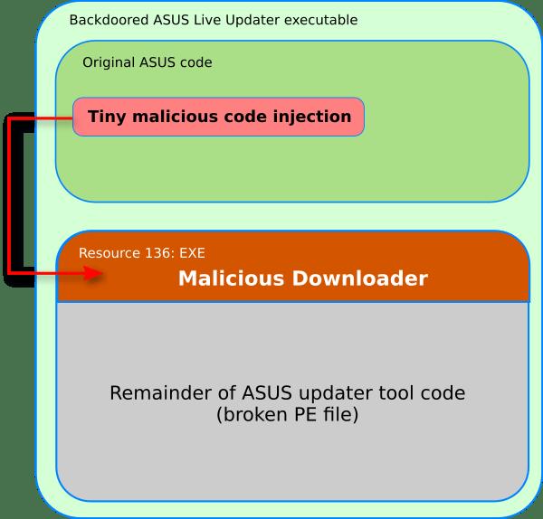 ASUS ShadowPad