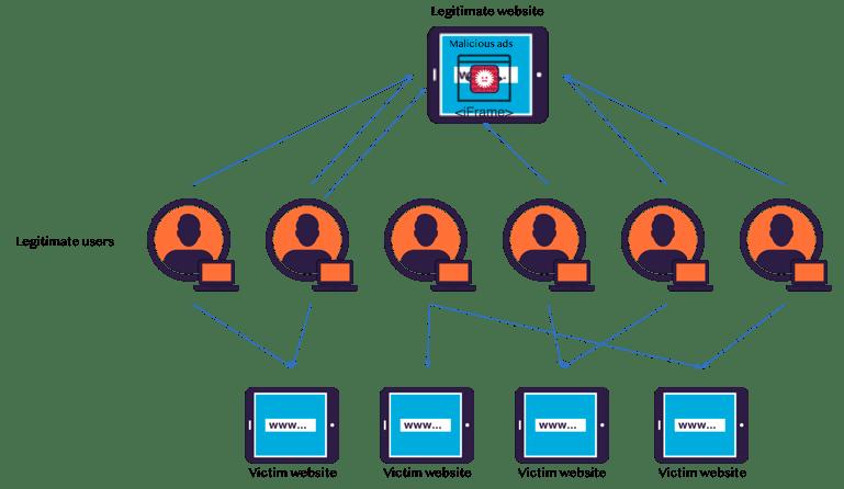 DDoS attack html5