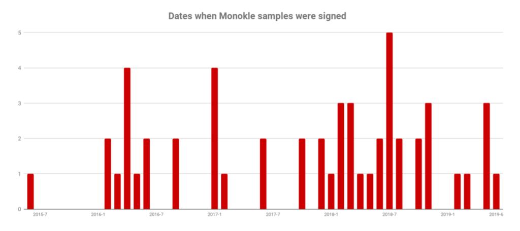 monokle surveillance malware