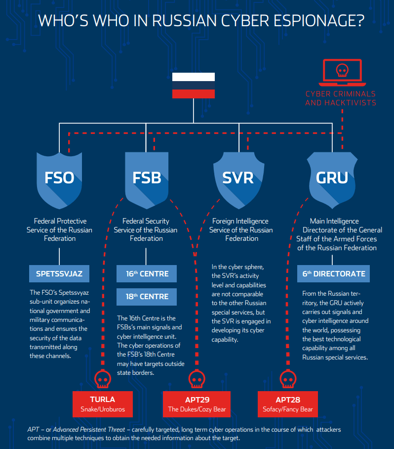 Russian APT Map