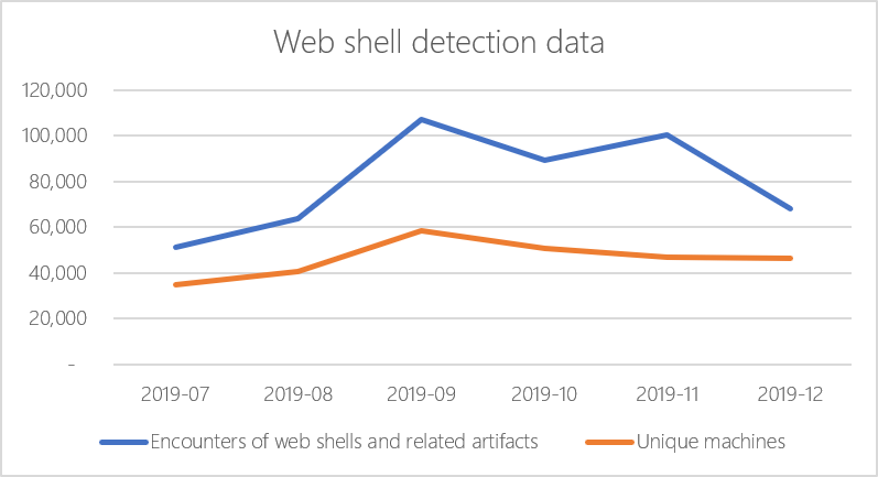 web shells Microsoft encounters
