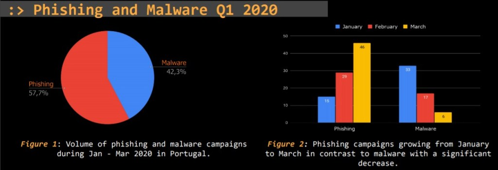 Threat Report Portugal Q1 2020 2.png