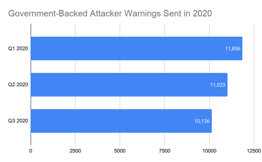 Google warned users of 33,015 nation-state attacks since January
