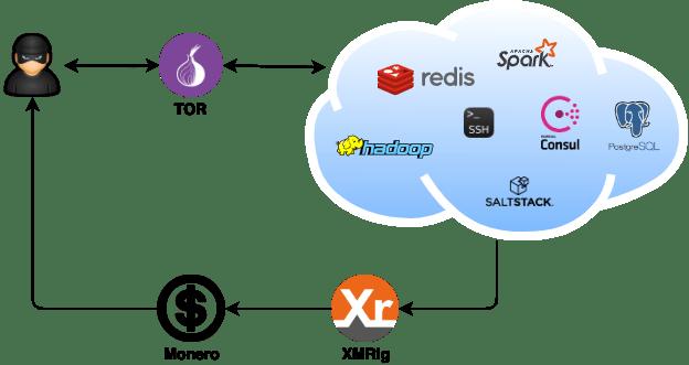 DreamBus botnet