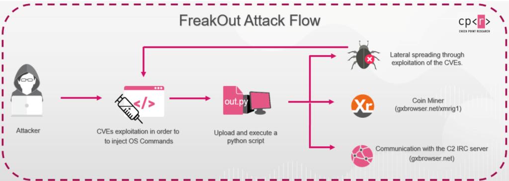 FreakOut botnet