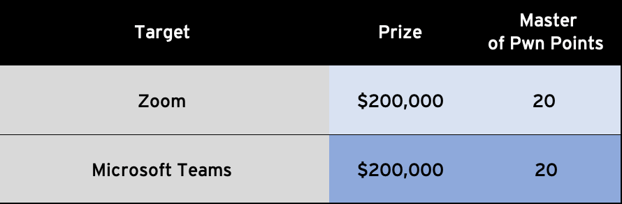 Pwn2Own 2021, more than $1,500,000 in cash and prizes for contestants