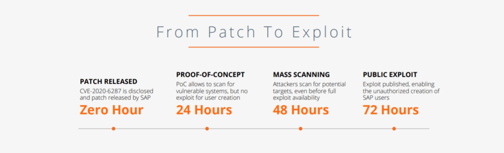 SAP systems are targeted within 72 hours after updates are released