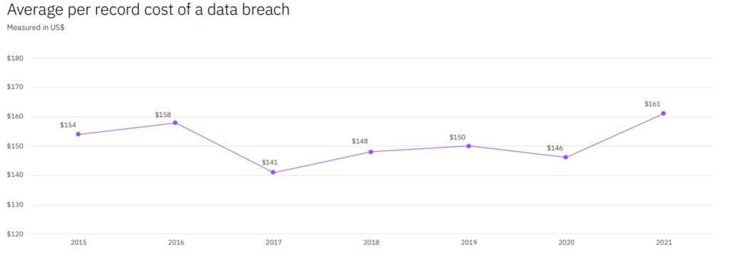 Cost of Data Breach
